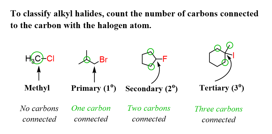 Primary Secondary And Tertiary Alkyl Halides Organic Chemistry Chemistry Secondary