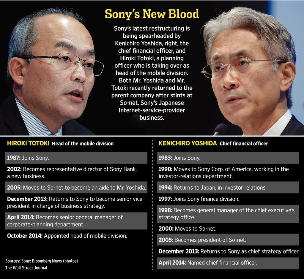 'Before Yoshida and after Yoshida': the impact of Sony's blunt finance chief http://on.wsj.com/1xI2XFH