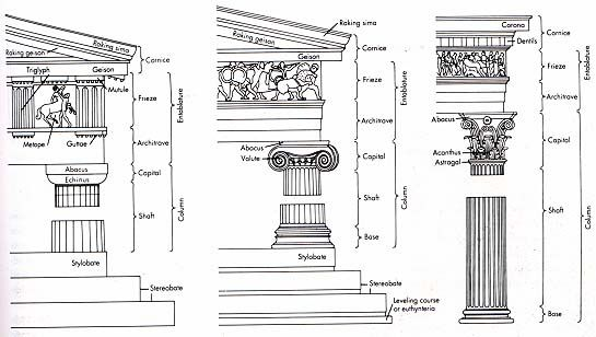 doric  ionic and corinthian orders
