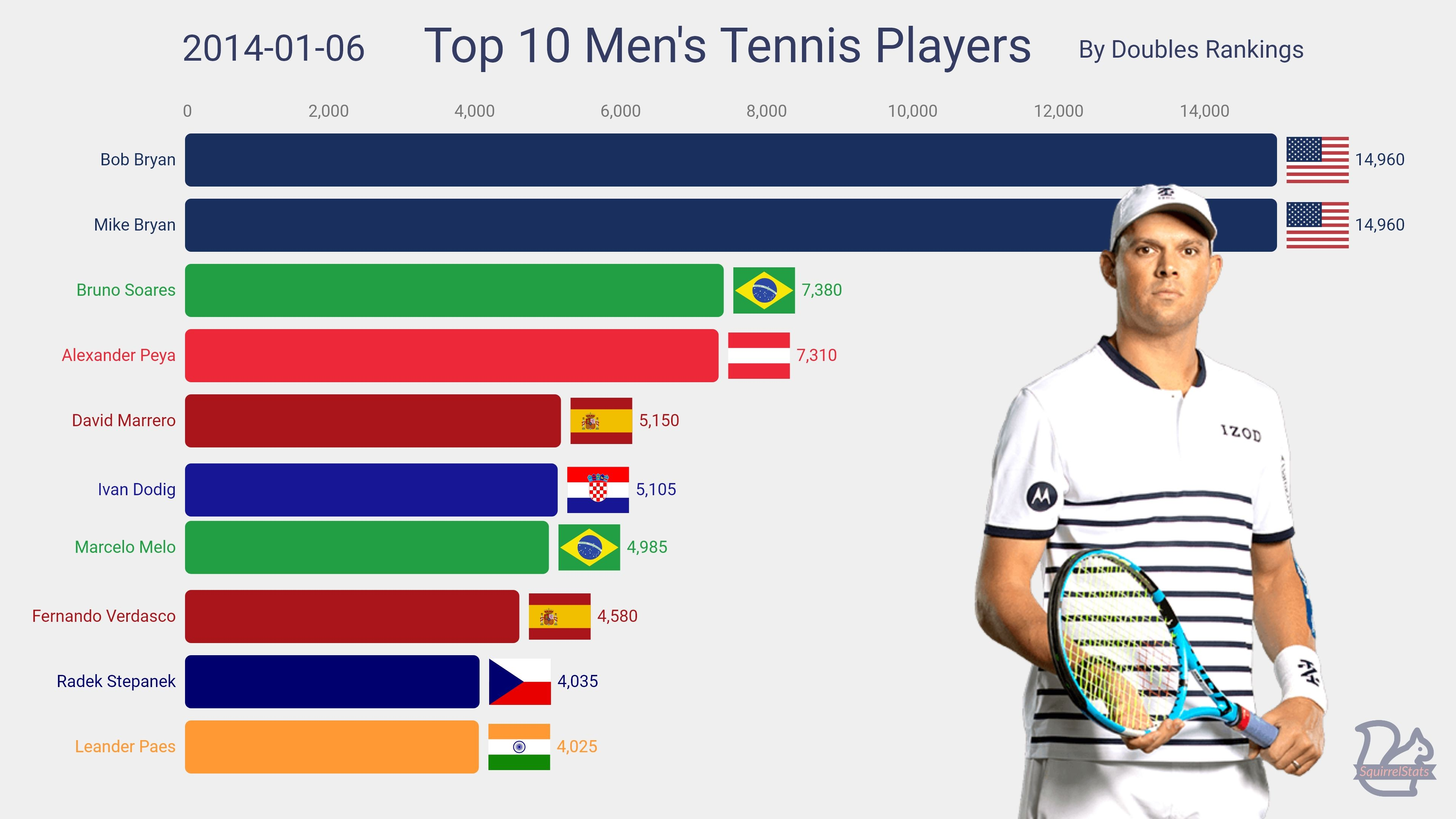 Top 10 Men S Tennis Players By Doubles Rankings 1996 2020 In 2020 Tennis Players Mens Tennis Tennis