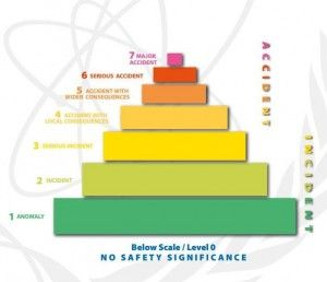 Image 1. The International Nuclear & Radiological Event Scale