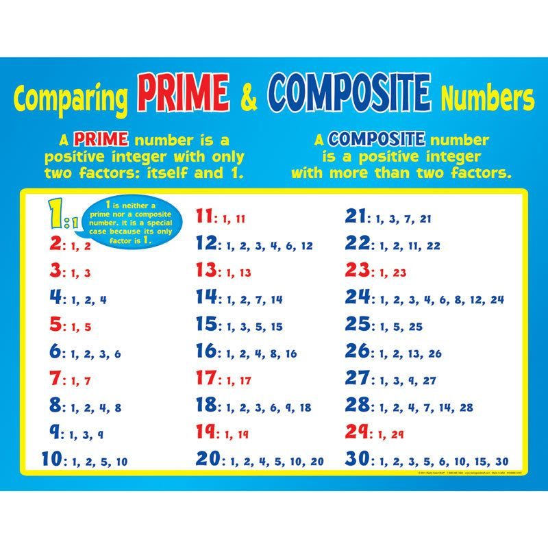Comparing Prime And Composite Numbers Poster With Images Prime