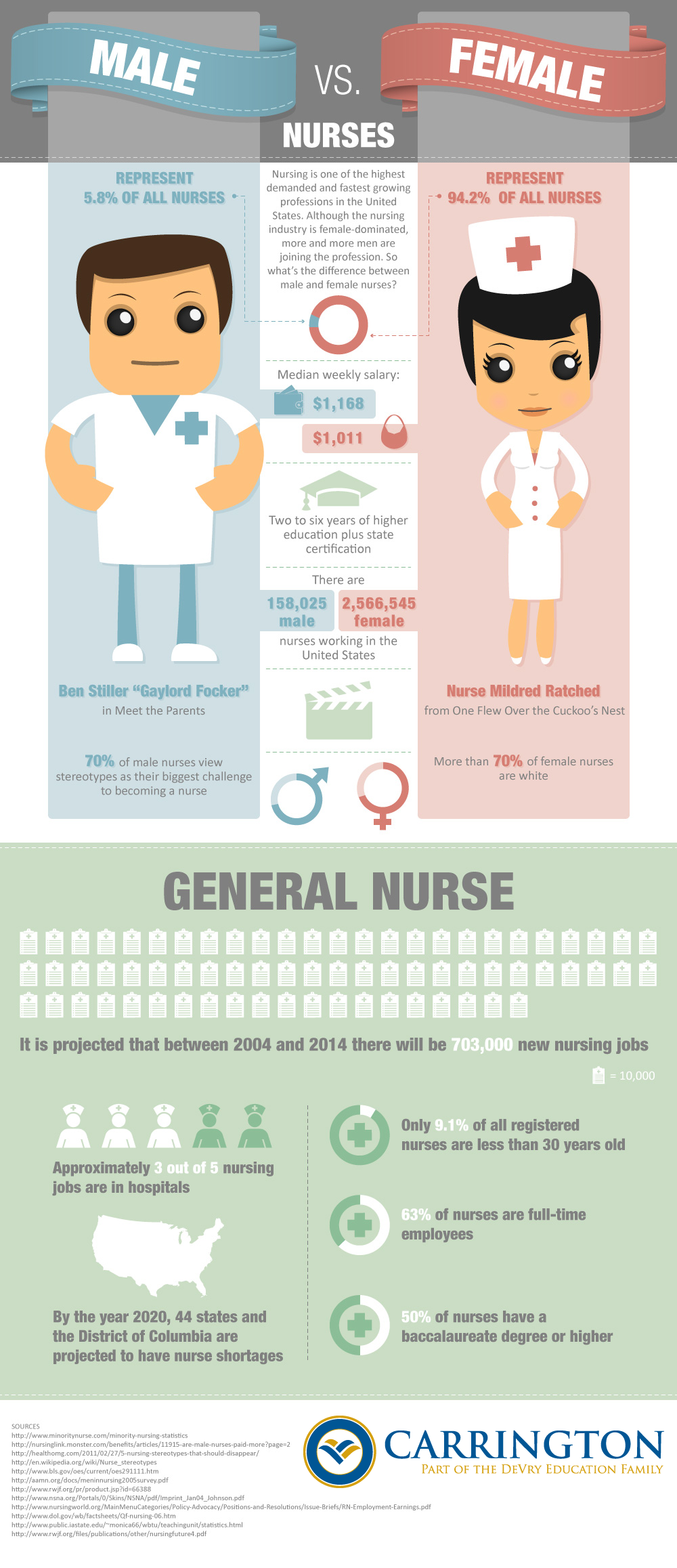 why is nursing a female dominated profession