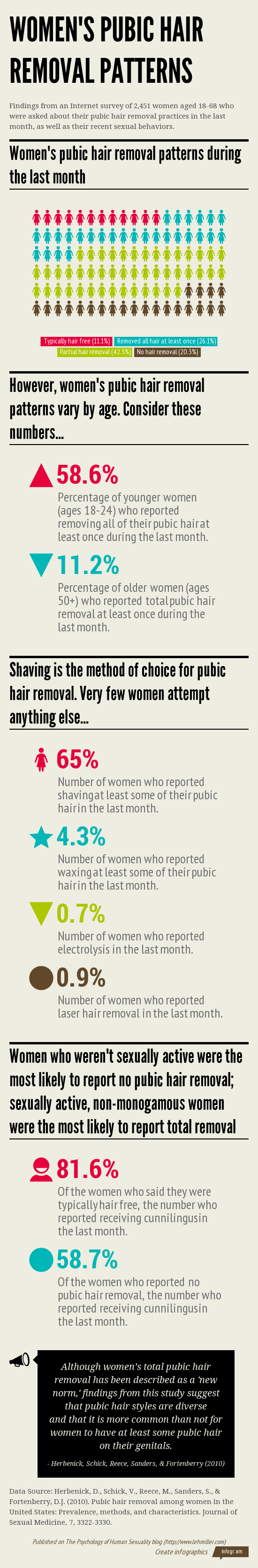 Women\'s Pubic Hair Removal Patterns (Infographic) | Pubic hair ...