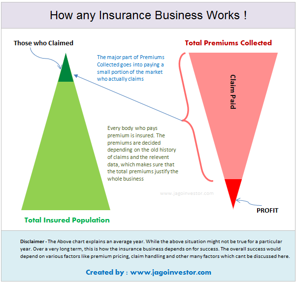 The Ultimate Guide To Understand How Insurance Companies Work