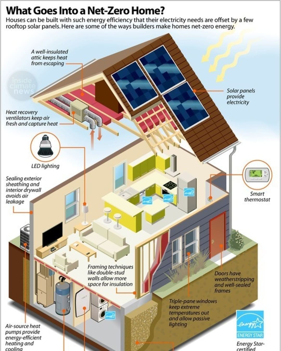 2 Point Perspective On Instagram Net Zero Energy Homes Pay Off Faster Than You Think Even In Chilly M Zero Energy House Energy Saving House Zero Energy