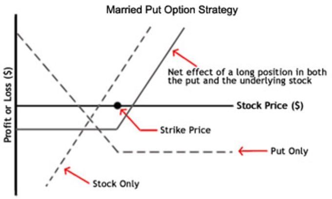 10 Options Strategies To Know Put Option Interactive Brokers
