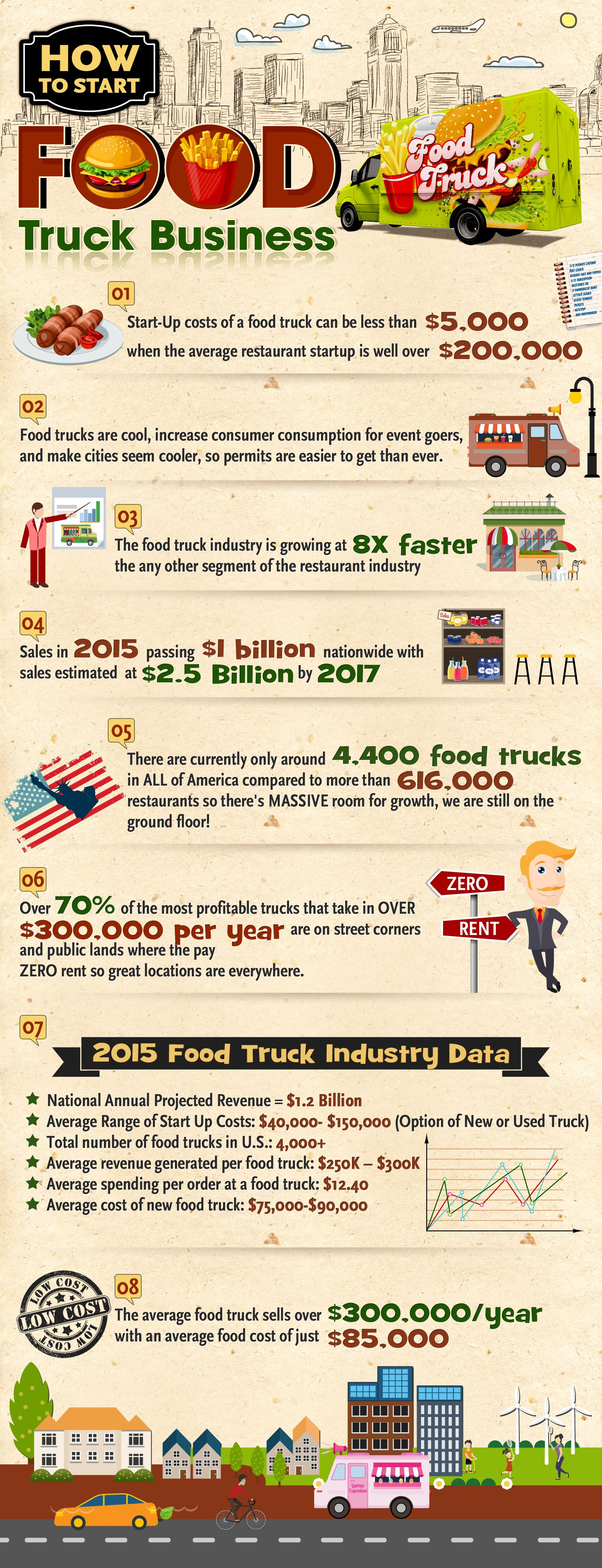 How To Start A Food Truck Business | Food truck sale, Truck sale and ...