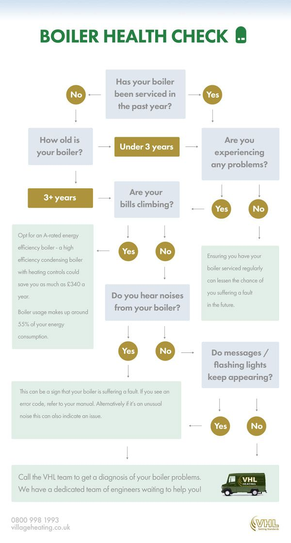 Boiler Health Checks (step-by-step) [infographic] | Heating ...