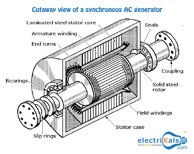 Cutaway View of a synchronous AC generator #electrikals #