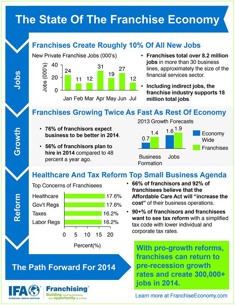 Look At The Franchise Economy (Infographic)   Entrepreneur.com