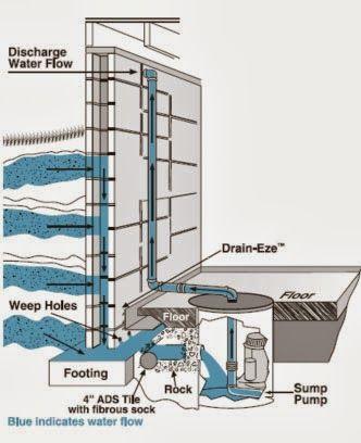 Weep Holes For Cinder Block Walls Comprehensive Mold Management Llc Cinder Block Walls Block Wall Cinder Block