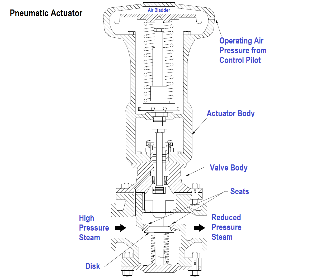 hight resolution of self actuated valves pneumatic hydraulic actuators