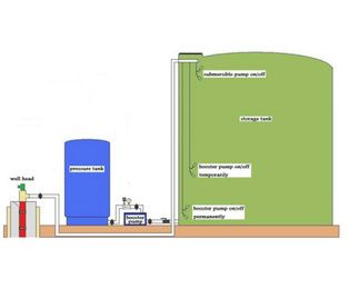 Water Well Storage Tank Systems