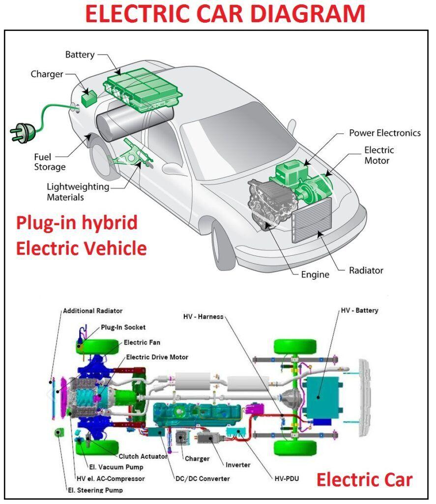 Electric Car Diagram | Car Construction in 2020 | Automobile technology,  Automobile engineering, Electric carPinterest