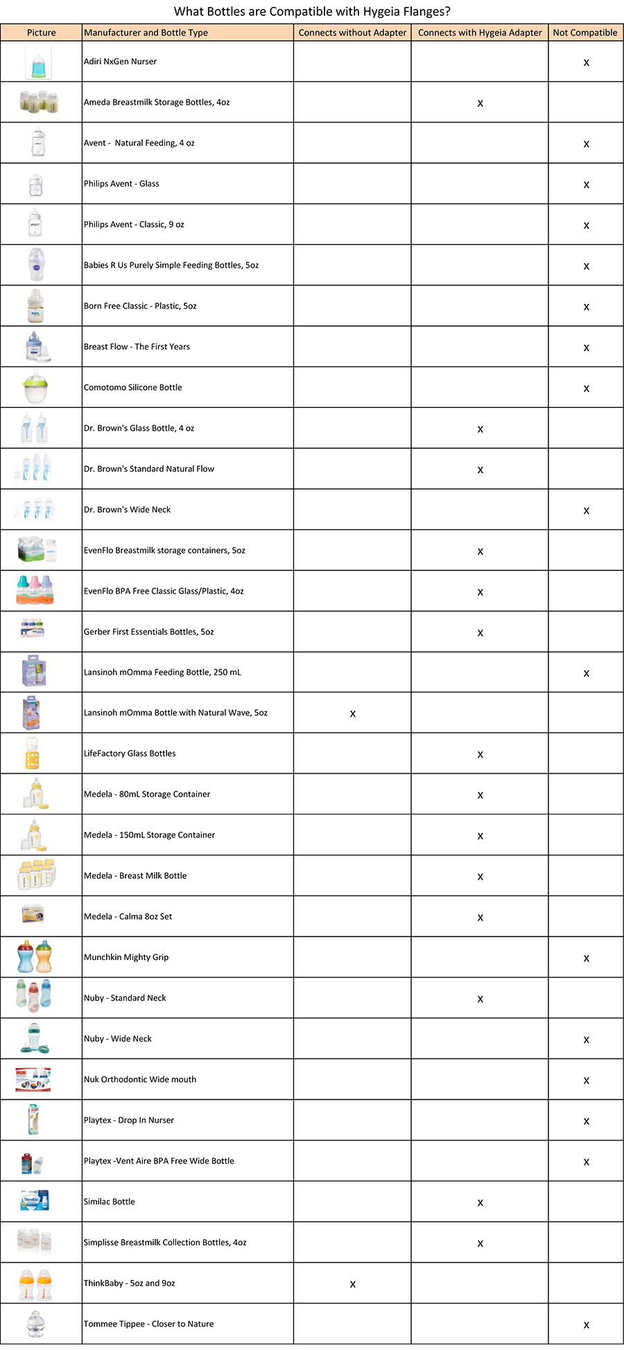 Which bottles fit hygeia flanges helpful chart to know what bottle which bottles fit hygeia flanges helpful chart to know what bottle fit hygeia breast pumps compatibility chartstorkbreastfeedingbaby nvjuhfo Images