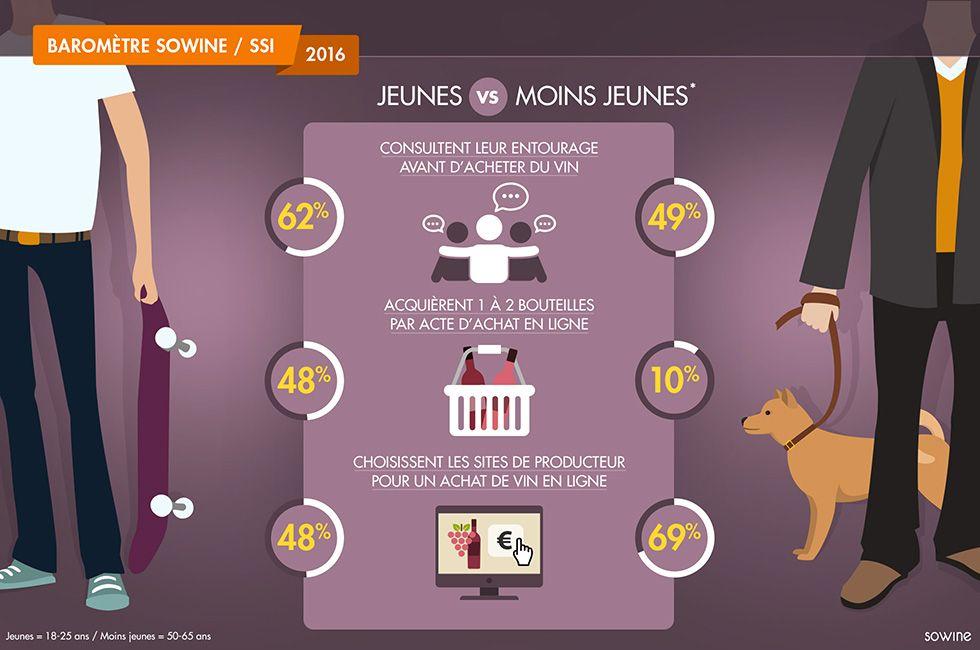 Sowine L Agence Marketing Du Vin Champagne Et Spiritueux Agence Conseil Marketing Communication Vin Barometre Acheter Du Vin