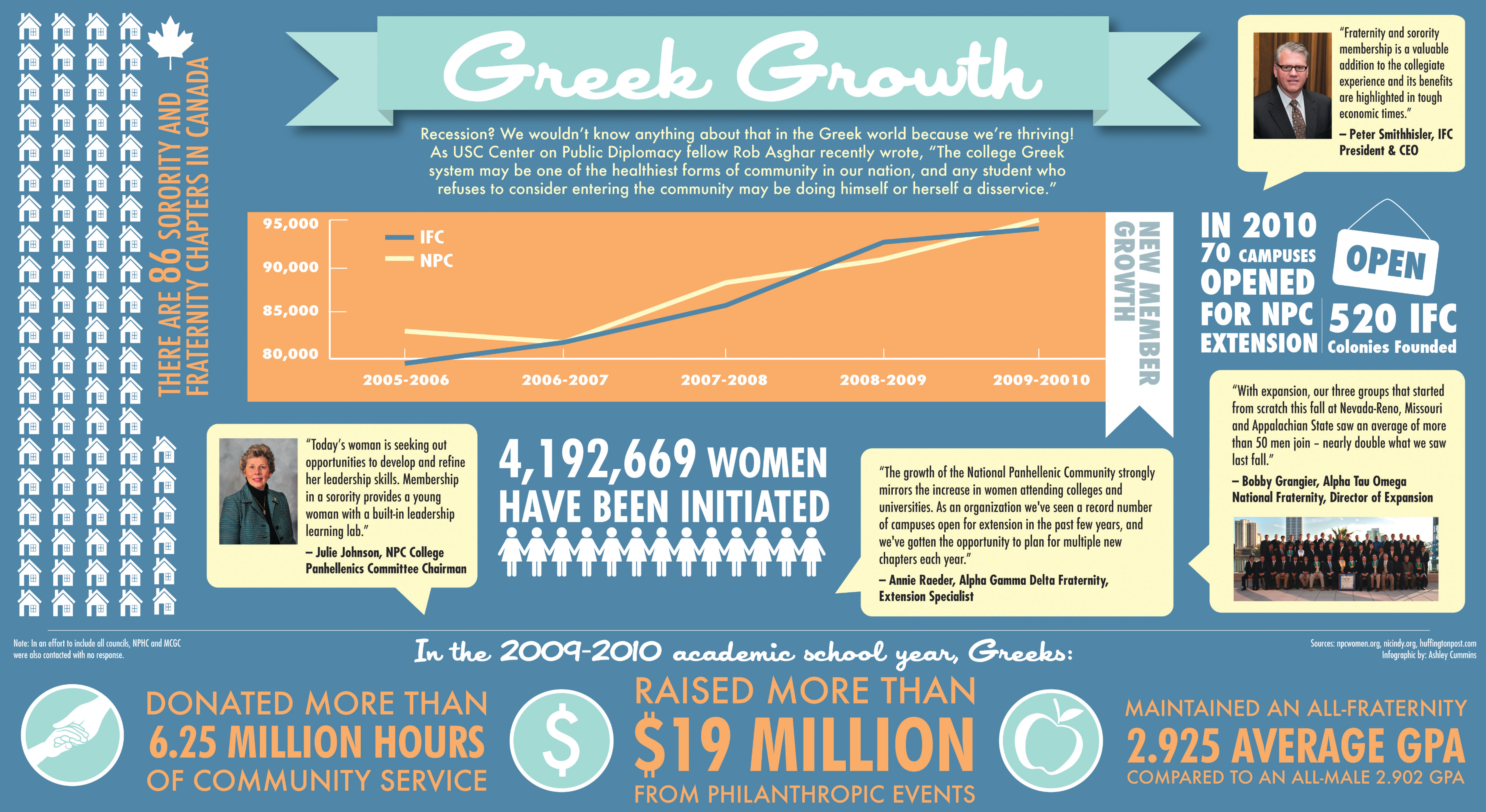 greek growth sorority fraternity greeklife odyssey greek growth sorority fraternity greeklife