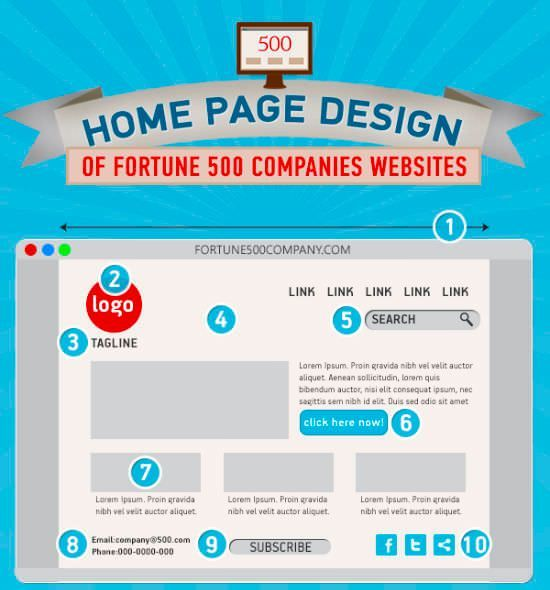 What Can You Learn From Web Design Of Fortune 500 Companies ...