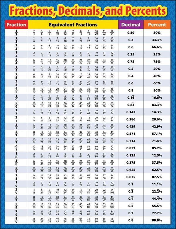 Image result for fractions chart fractions pinterest
