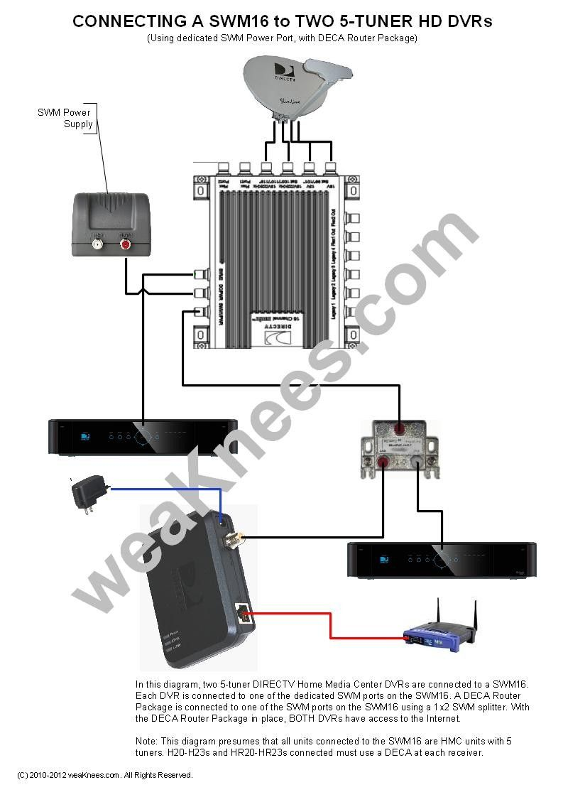 How To Connect 2 Or More Tvs To One Dish Network Receiver Wiring Diagram Pictures Awesome Di 2020