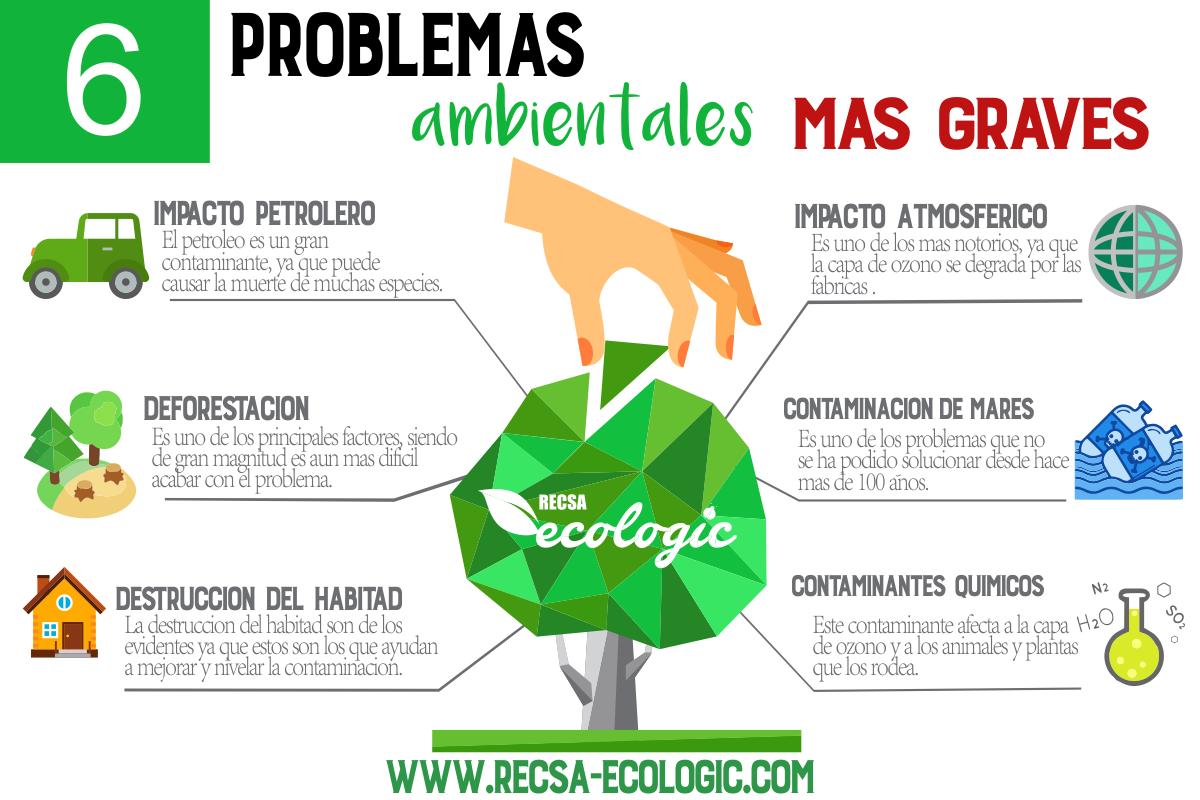 Infografia Acerca De Los 6 Problemas Ambientales Mas Graves School Notes Map Phrase