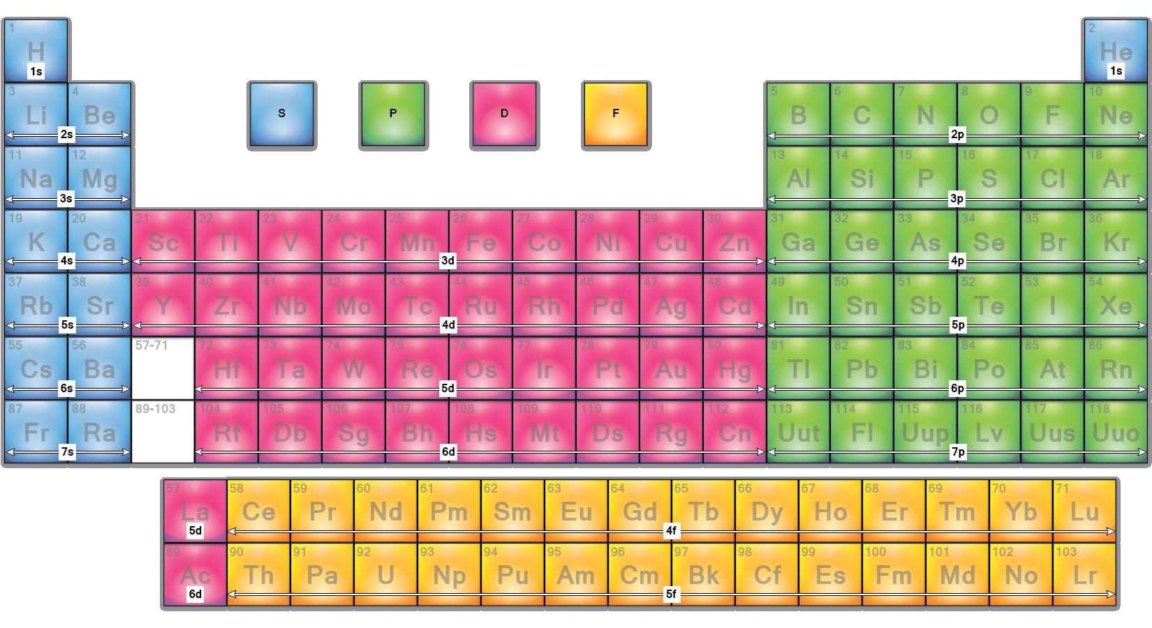 Outer orbital block periodic table kemi generelt pinterest outer orbital block periodic table urtaz Images