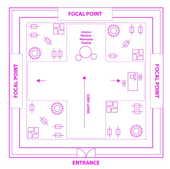 fashion store layout store design and layout different