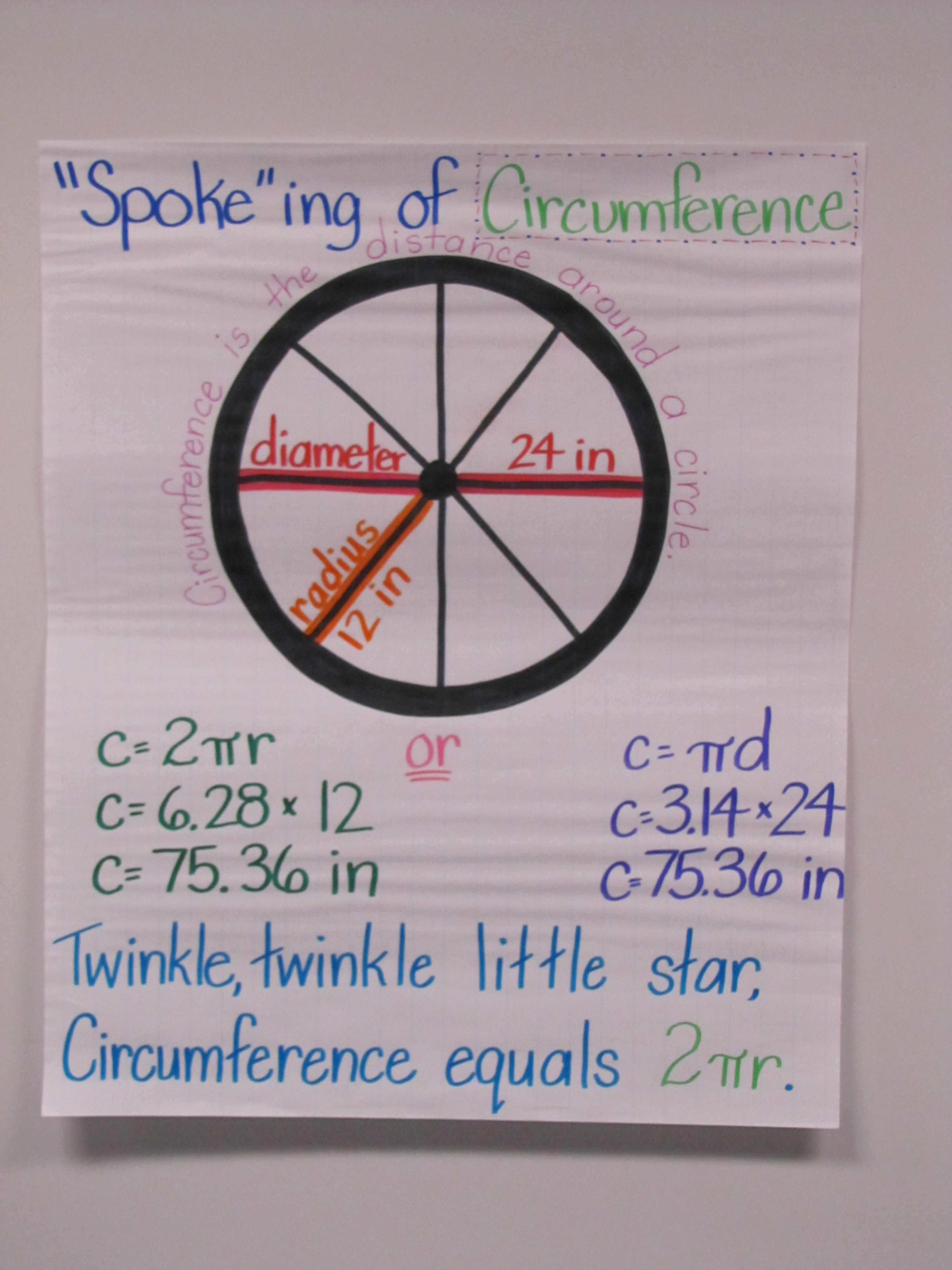 Here S A Nice Anchor Chart On The Circumference Of A