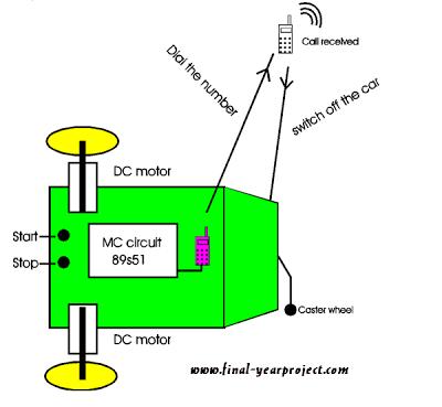 block diagram of intelligent gsm alarm system final year block diagram of intelligent gsm alarm system