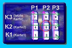 Legesysteme für Tarot, Lenormand und Engelkarten