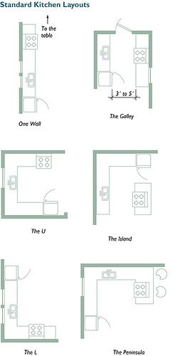 Small Kitchen Layout standard-kitchen-design-layouts | kitchen reno inspiration