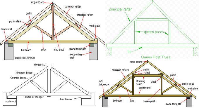 Variations Among King Post Truss Queen Post Truss Roof Truss