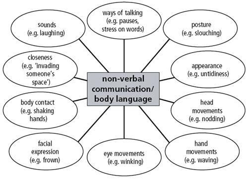 Non-Verbal Communication/Body Language. Things to remember