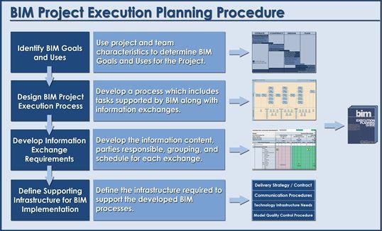 Project Execution Planning Procedure Proyectos Ejecucion Tareas