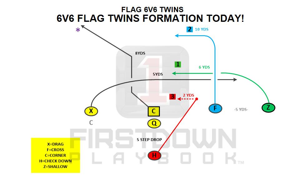 Firstdown Playbook Has 6v6 Flag Football Plays Too Flag Football Plays Youth Flag Football Flag Football