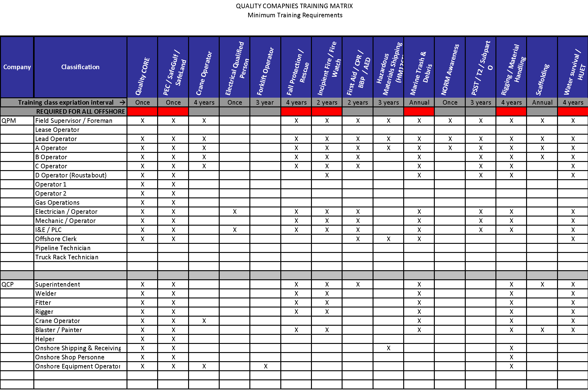 employee training matrix template success