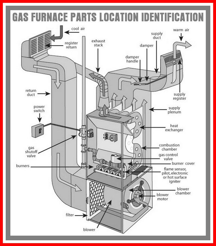 52 Reference Of Check Pilot Light On Carrier Furnace Carrier Furnace Refrigeration And Air Conditioning Gas Furnace