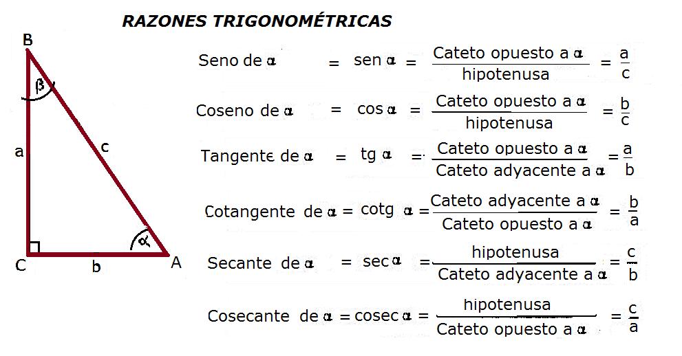 Razones Trigonométricas Png 991 518 Chart Line Chart Diagram