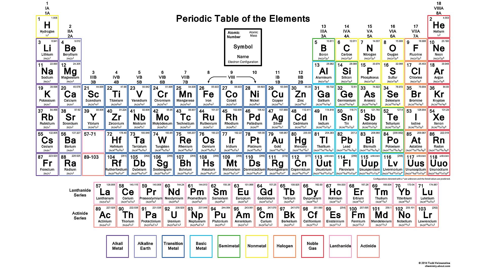 Did you know you can make the periodic table your wallpaper this color periodic table contains each elements electron configuration along with the atomic number element urtaz