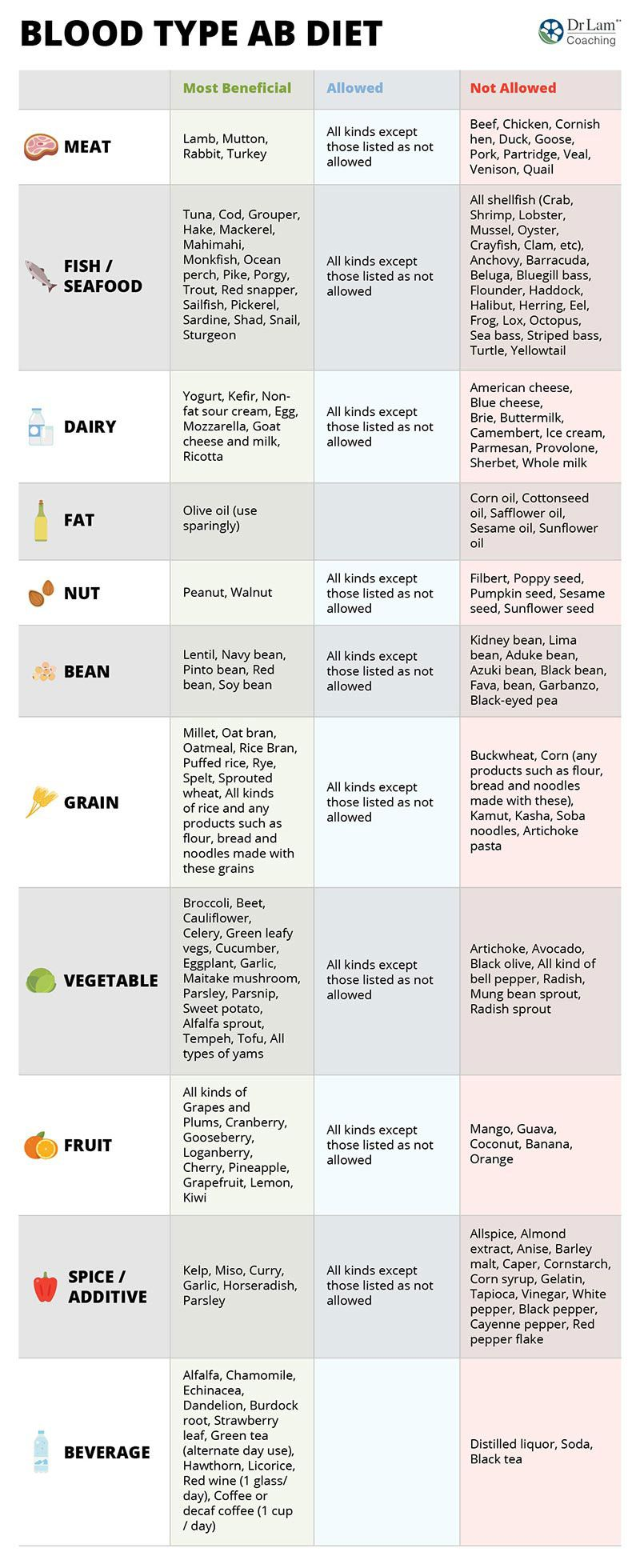 blood type diet food chart pdf