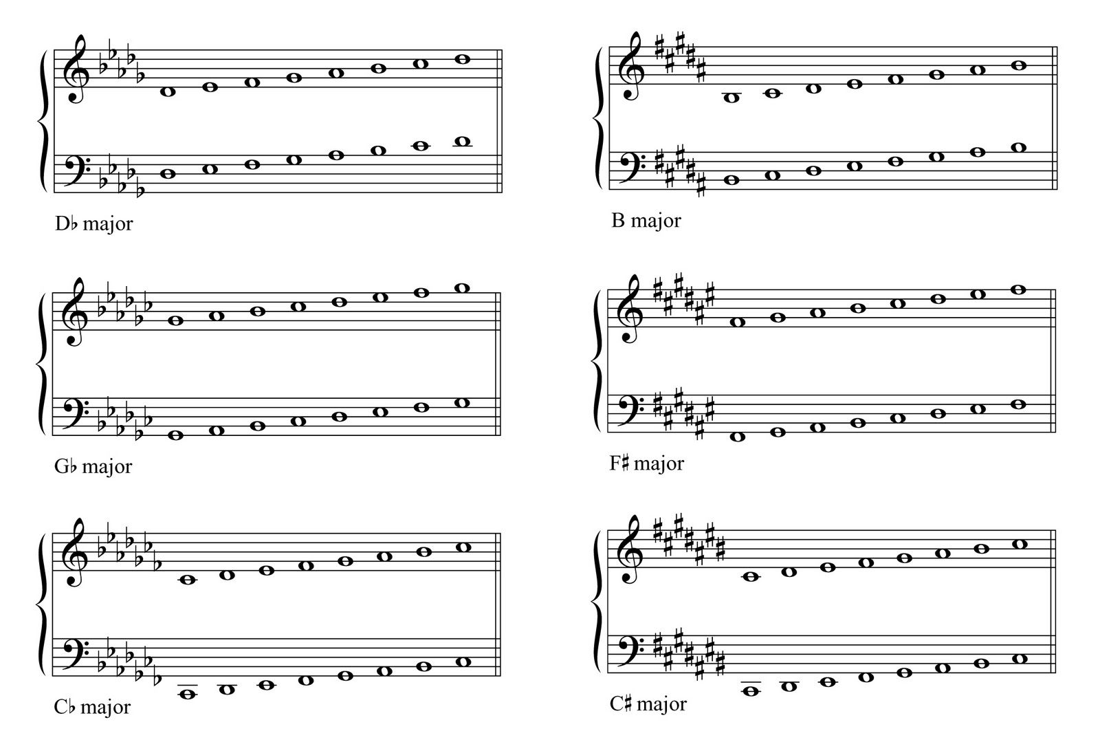 Workbooks guitar fretboard workbook pdf : Major Scales - Lessons - TES Teach | music theory | Pinterest | Scale