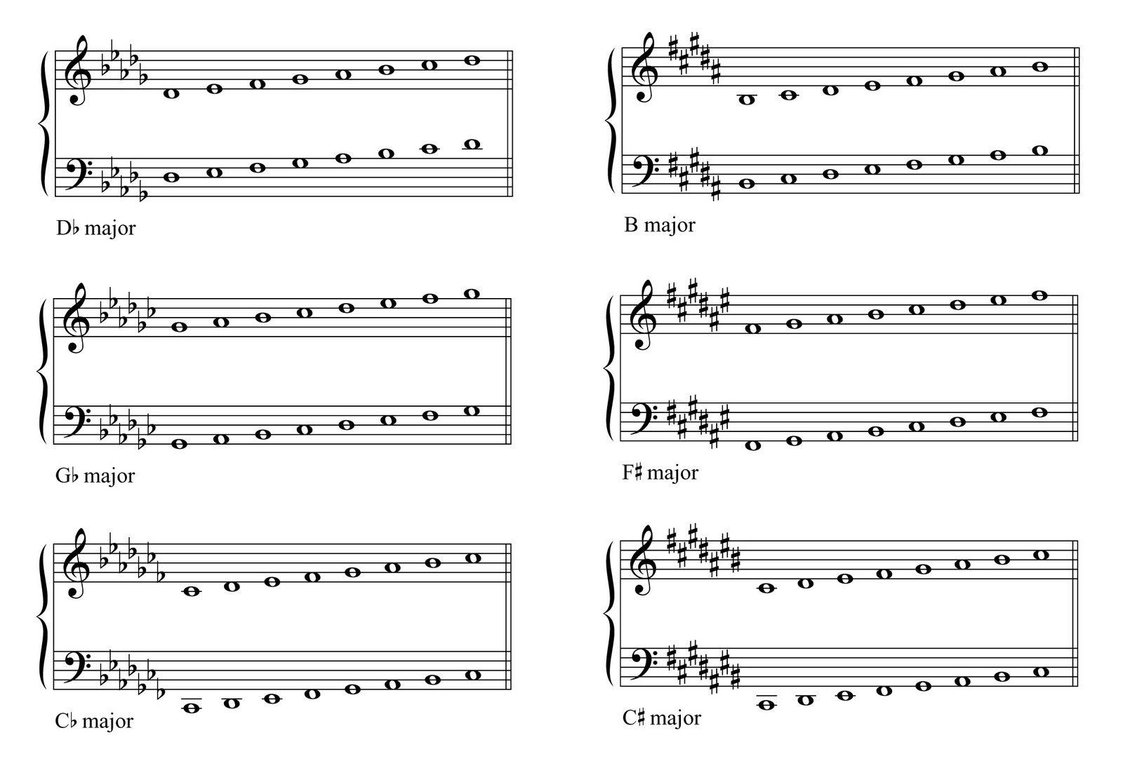 Printable Ph Scale Worksheet