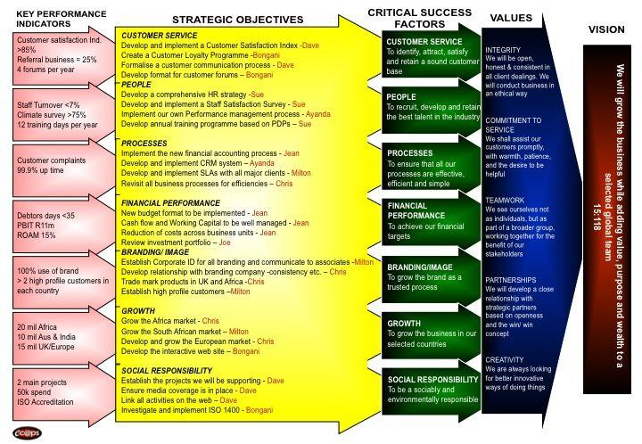 Strategic Plan | Professional Life | Pinterest | Strategic planning