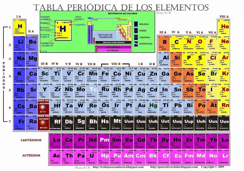 Tabla periodica de los elementos quimicos completa tabla periodica tabla periodica de los elementos quimicos completa tabla periodica pdf numeros de oxidacion tabla periodica completa urtaz Gallery