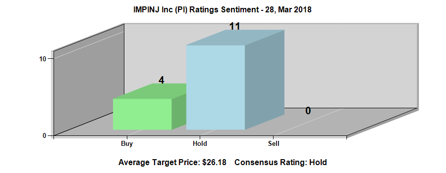 Impinj Inc Pi Reaches 21 51 After 4 00 Down Move Firstservice Fsv Had 2 Bullish Analysts Life Insurance Companies Stock Market Stock Market Quotes