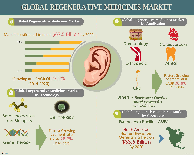Regenerative medicines have the unique ability to repair