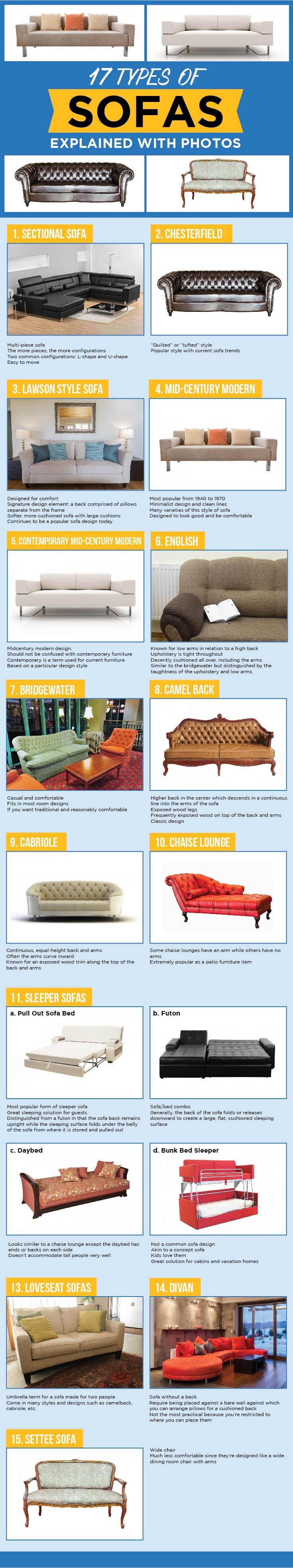 25 Styles Of Sofas Couches Explained With Photos Types Of Sofas Types Of Couches Lounge Chair Outdoor