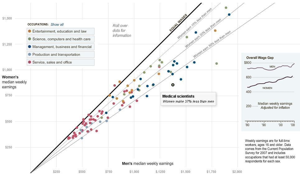 Gender differences in salary gap: Annotated scatterplot with equality line