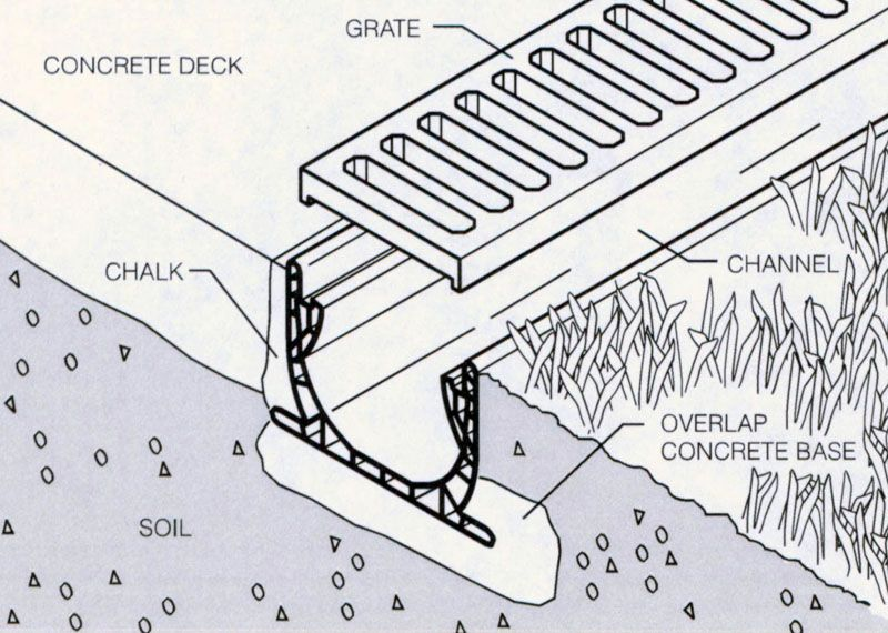 Detail View Of A Channel Drain Trench Drain